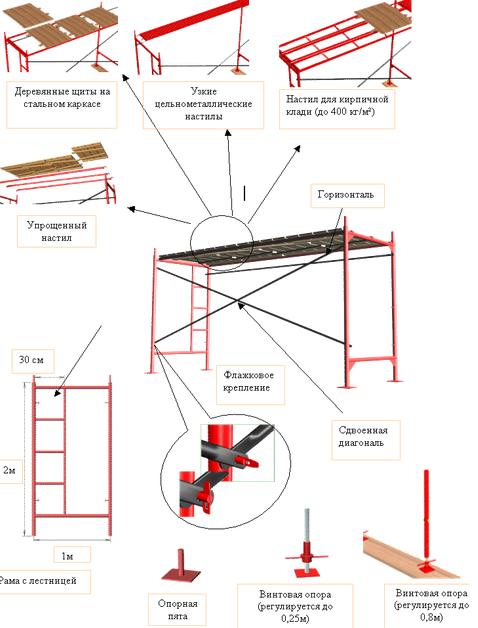 Ремонт фасадов кирпичных зданий и сооружений