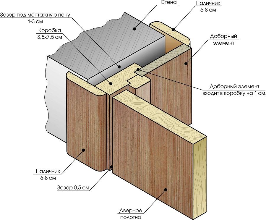 Как правильно собрать дверную коробку 49