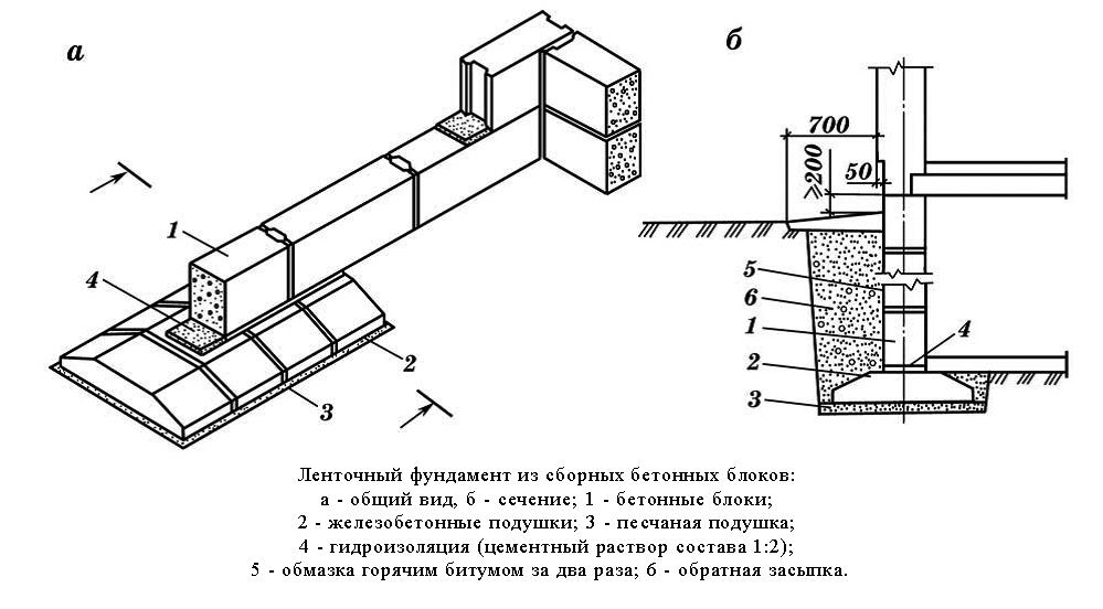 Блоки стен фундамента обычно
