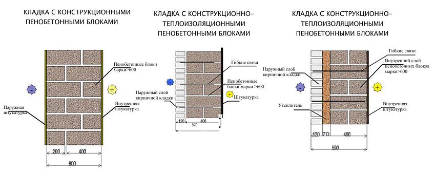 Shema-kladki-iz-penoblokov