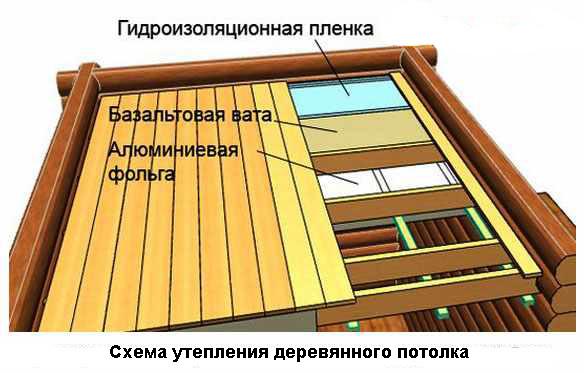 Утепляем потолок в бане своими руками